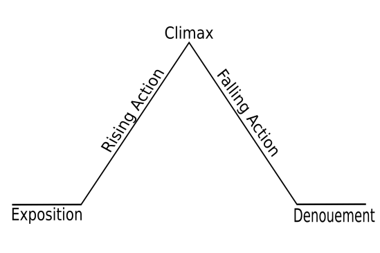 2000px-Freytags_pyramid.svg